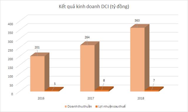 dci-kqkd-2898-1570691100.png