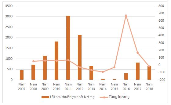 KQKD của EximBank giai doạn 2007-2018. Đơn vị: tỷ đồng, %