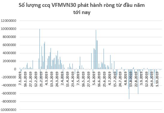 FTSE Vietnam ETF mua ròng gần 70 tỷ đồng cổ phiếu Việt Nam trong tuần 7-11/10 - Ảnh 1.