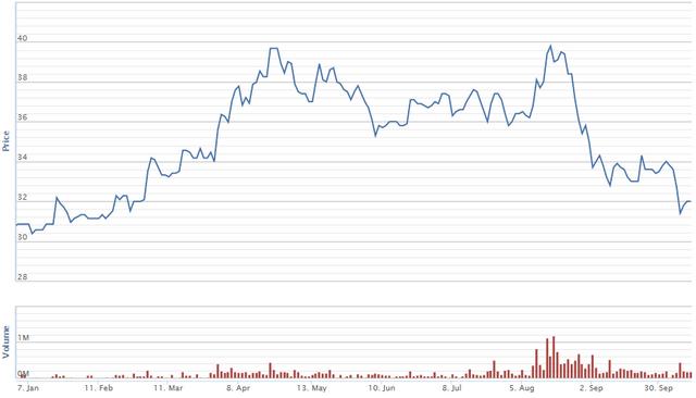 Diễn biến giá cổ phiếu PVI từ đầu năm. Nguồn: VNDS.