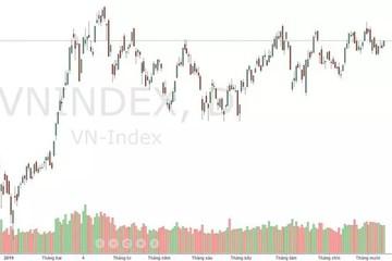 Xu thế dòng tiền: Đàm phán Mỹ - Trung có đủ lực giúp thị trường bùng nổ?