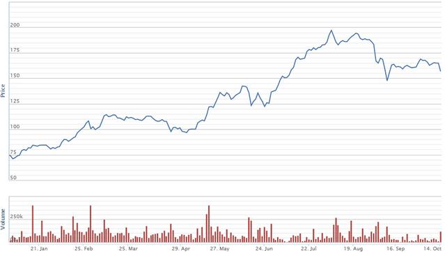 Diễn biến giá cổ phiếu NTC từ đầu năm. Nguồn: VNDS.