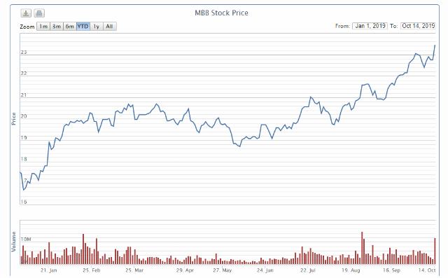 Diễn biến cổ phiếu MBB từ đầu năm. Nguồn: VNDirect.