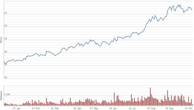 Diễn biến giá cổ phiếu FPT từ đầu năm. Nguồn: VNDS.