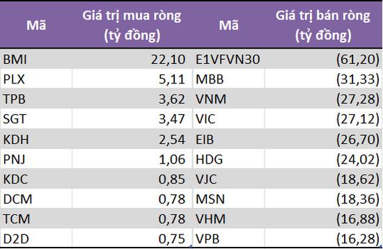 10 chứng khoán có giá trị mua (bán) ròng của khối tự doanh CTCK lớn nhất. Nguồn: Fiin Pro.