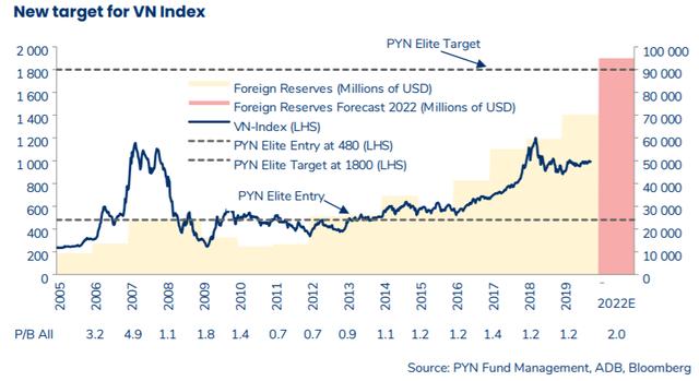 Pyn Elite Fund dự báo VN-Index cán mốc 1.800 điểm, TTCK Việt Nam được nâng hạng Emerging Markets trong vòng 3 năm tới - Ảnh 2.