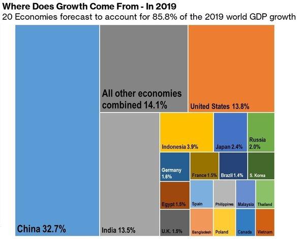 Việt Nam nằm trong nhóm 20 nền kinh tế đóng góp nhiều nhất cho tăng trưởng toàn cầu năm 2019.