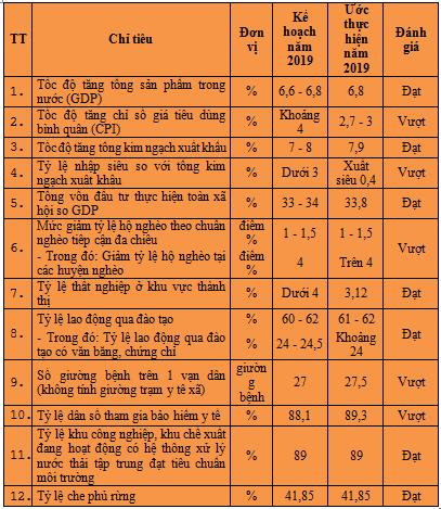 cac-chi-tieu-nam-2019-png-9968-157162874