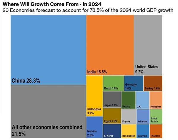 20 nền kinh tế đóng góp nhiều nhất cho tăng trưởng toàn cầu năm 2019.
