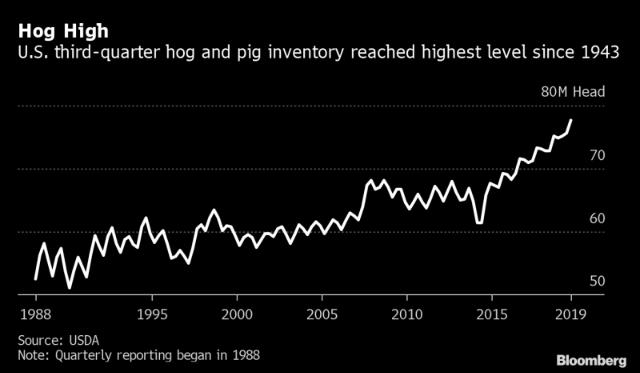 Tồn kho thịt lợn tại Mỹ đang cao nhất kể từ năm 1943.