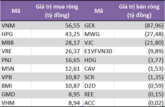 10 cổ phiếu/CCQ có giá trị mua (bán) ròng lớn nhất của khối tự doanh CTCK.