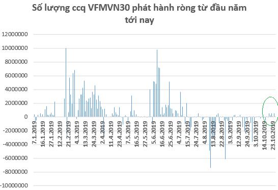 VFMVN30 ETF trở lại mua ròng cổ phiếu trong tuần 21-25/10 - Ảnh 1.