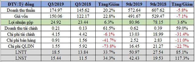 Khoáng sản FECON (FCM): 9 tháng lãi sau thuế gấp đôi cùng kỳ, vượt 21% kế hoạch năm - Ảnh 1.