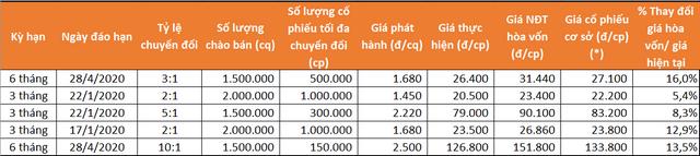 Chi tiết 5 mã CW mới do MBS phát hành. (*): Giá cổ phiếu cơ sở tại ngày 28/10.
