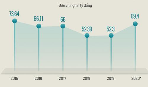 Nợ công của Việt Nam trong 5 năm qua