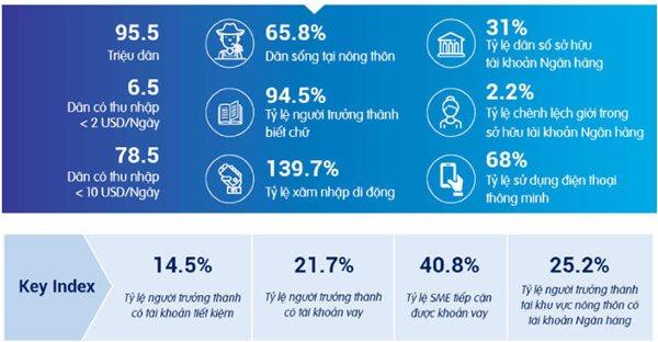 Cơ hội lớn cho fintech Việt vì đặc điểm người dùng. Nguồn: Lienvietpostbank.