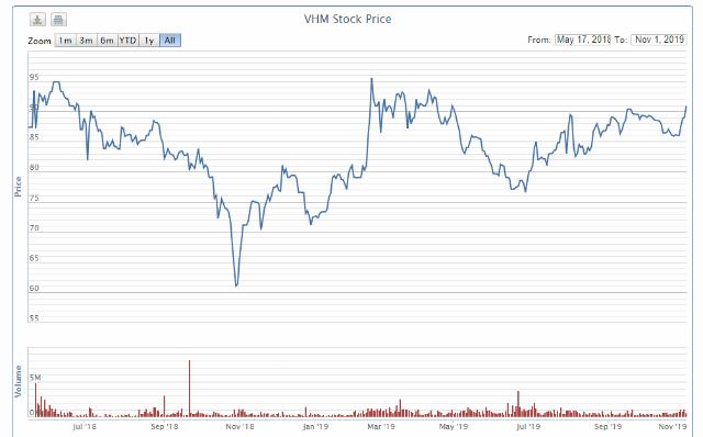 Diễn biến cổ phiếu VHM từ khi niêm yết. Nguồn: VNDirect