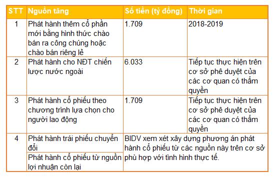 Phương án tăng vốn của BIDV