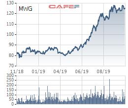 Sự đối lập của 2 cổ phiếu bán lẻ hàng đầu Việt Nam: MWG liên tục vượt đỉnh, FRT vẫn miệt mài dò đáy - Ảnh 2.