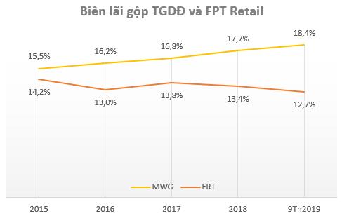 Sự đối lập của 2 cổ phiếu bán lẻ hàng đầu Việt Nam: MWG liên tục vượt đỉnh, FRT vẫn miệt mài dò đáy - Ảnh 4.