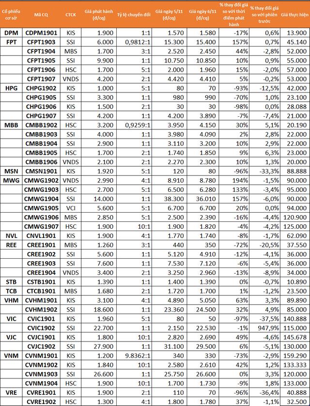Chi tiết 41 CW đang giao dịch trên thị trường.