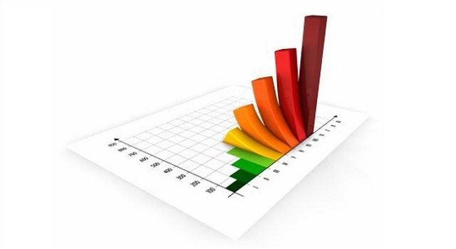 Lợi nhuận doanh nghiệp trên TTCK quý III tăng 23%, chủ yếu đến từ ngân hàng và bất động sản