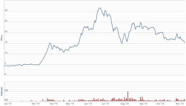 Diễn biến giá cổ phiếu VCR từ đầu năm. Nguồn: VNDS.