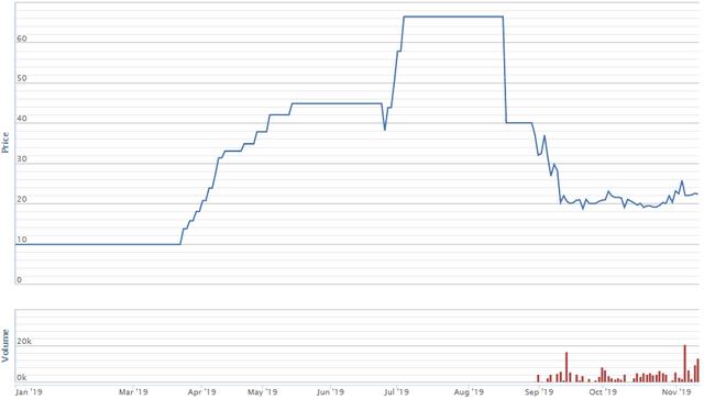 Diễn biến giá cổ phiếu KHD từ đầu năm. Nguồn: VNDS.