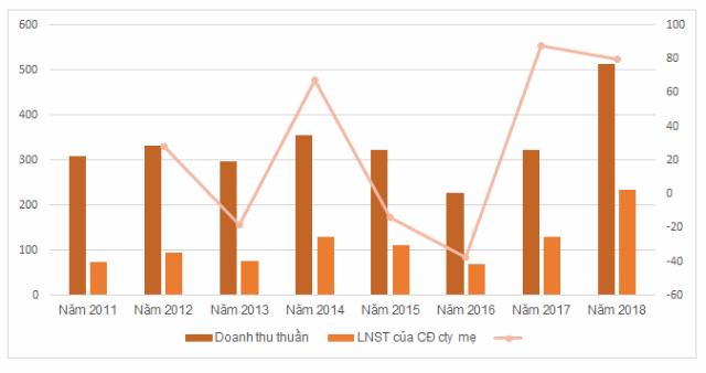 KQKD của VCP trong 8 năm gần đây. Đơn vị: tỷ đồng