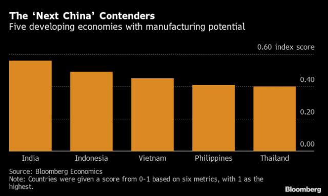 """Ấn Độ là """"ứng viên"""" hàng đầu đủ sức thay thế Trung Quốc."""