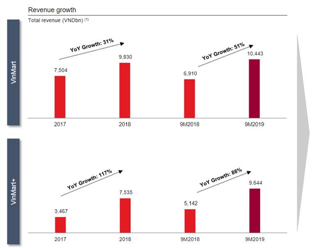 vinmart - dt png23 6924 1573547246 - VinMart+ mục tiêu đạt trên 10.000 cửa hàng năm 2025, gấp 4 lần hiện tại