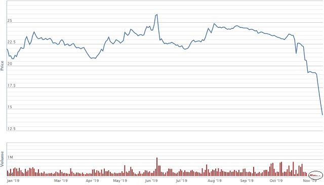 Diễn biến giá cổ phiếu TTB từ đầu năm. Nguồn: VNDS. (Khoanh đỏ: Khối lượng khớp lệnh giảm đột ngột).