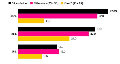 Tỷ lệ sẽ có ý định mua vàng vào năm tới giữa các thế hệ Z (vàng); Thiên niên kỳ (hồng) và từ 39 trở lên (đen) tại Trung Quốc, Ấn Độ, Mỹ. Nguồn: Hội đồng vàng thế giới (Đồ hoạ: Bloomberg).