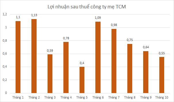 tcm-doanh-thu-6162-1573723219.png