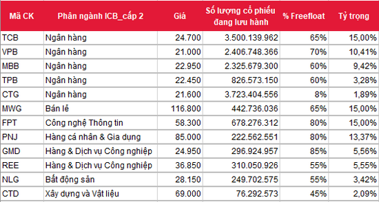 Chi tiết danh mục của Vietnam Diamond Index