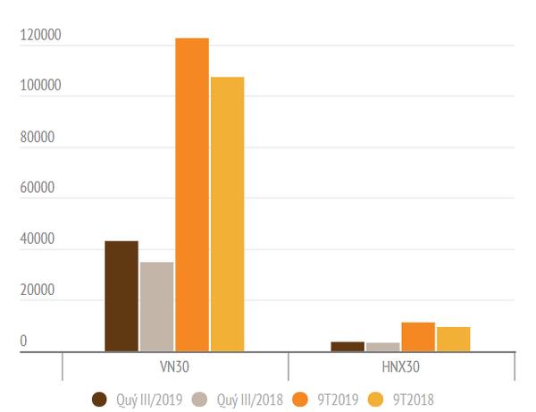 Tổng LNST của các doanh nghiệp nhóm VN30 và HNX30.