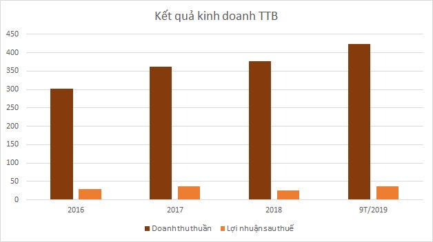 ttb-kqkd-7231-1573795878.png