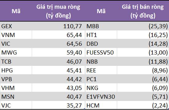 10 cổ phiếu/CCQ có giá trị mua (bán) ròng lớn nhất của khối tự doanh CTCK. Đơn vị: Tỷ đồng.