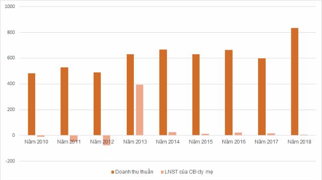 KQKD của Xi măng Yên Bình giai đoạn 2010-2018. Đơn vị: tỷ đồng.