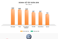 6 hãng xe lớn nhất thế giới
