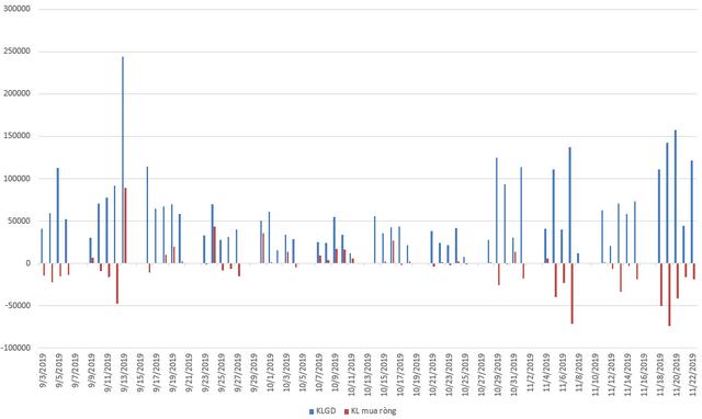 Diễn biến giao dịch của cổ phiếu FRT từ đầu tháng 9 đến nay.