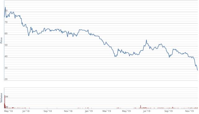 Diễn biến giá cổ phiếu FRT kể từ khi niêm yết.