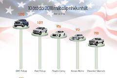 10 ôtô bị đánh cắp nhiều nhất tại Mỹ năm 2018