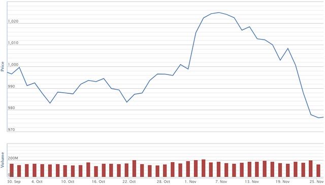 Diễn biến giá cổ phiếu TTB trong 2 tháng qua. Nguồn: VNDS.