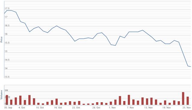Diễn biến giá cổ phiếu DXG trong 2 tháng qua. Nguồn: VNDS.