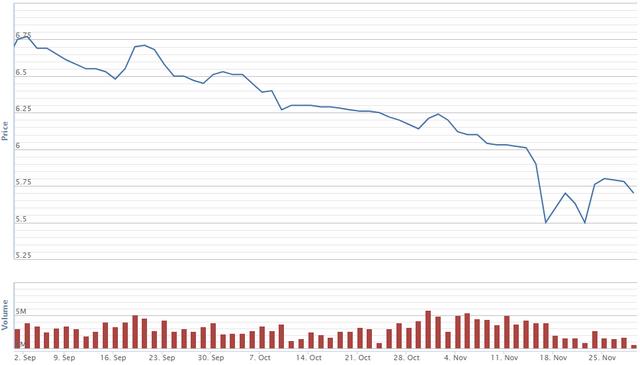 Diễn biến giá cổ phiếu SCR trong 2 tháng qua. Nguồn: VNDS.