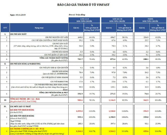 VinFast công khai bảng tính giá thành sản xuất. Ảnh: VinFast