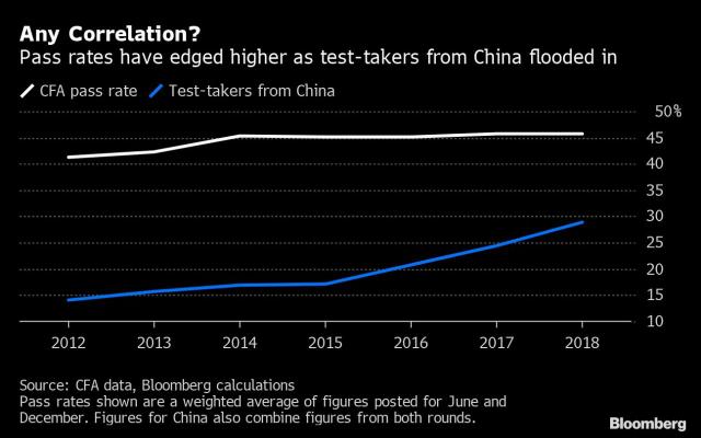 Tỷ lệ thí sinh đỗ CFA trên thế giới và số lượng thí sinh từ Trung Quốc.