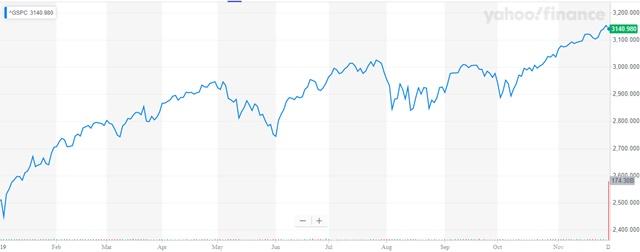 Diễn biến S&P 500 kể từ đầu năm.