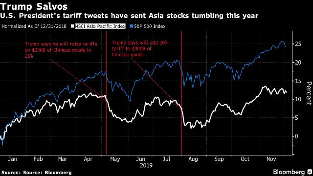 Phố Wall và chứng khoán châu Á thường lao dốc mỗi khi ông Trump tuyên bố áp thuế với hàng hóa Trung Quốc.